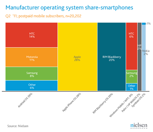 june-2011-smartphone-share.png