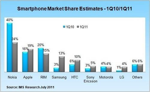 smartphone_chart_market_share-4e30266-intro.jpg